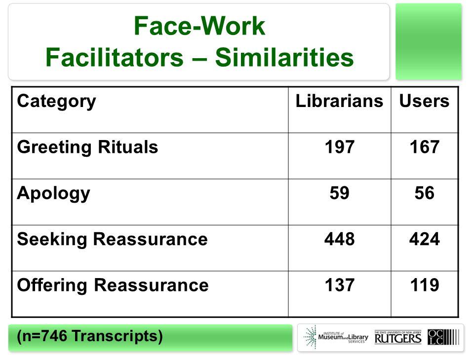 Face-Work Facilitators – Similarities CategoryLibrariansUsers Greeting Rituals197167 Apology5956 Seeking Reassurance448424 Offering Reassurance137119