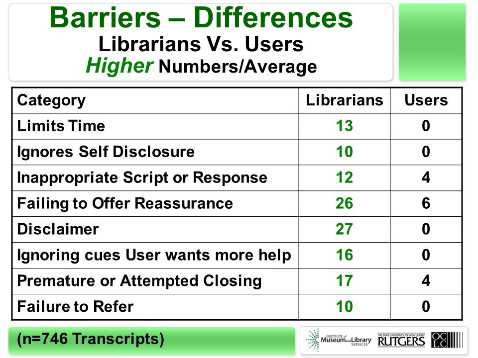 Barriers – Differences Librarians Vs.