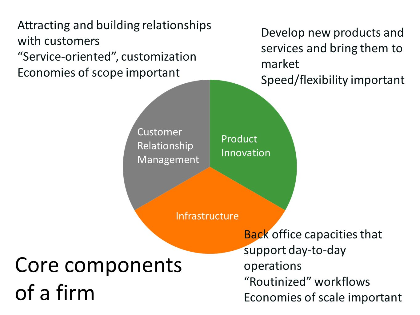 Core components of a firm Customer Relationship Management Product Innovation Infrastructure Back office capacities that support day-to-day operations Routinized workflows Economies of scale important Develop new products and services and bring them to market Speed/flexibility important Attracting and building relationships with customers Service-oriented, customization Economies of scope important