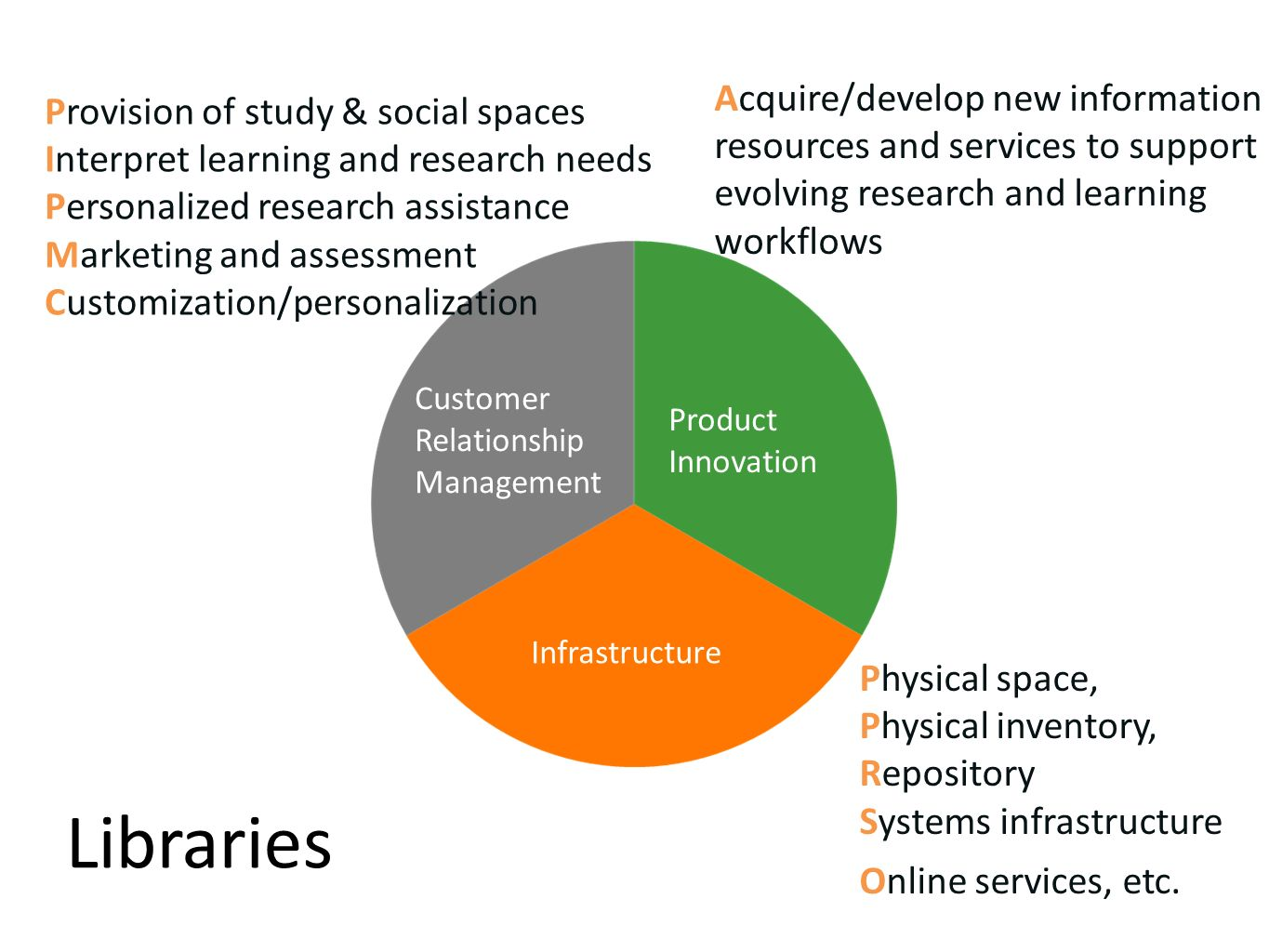 Libraries Customer Relationship Management Product Innovation Infrastructure Physical space, Physical inventory, Repository Systems infrastructure Online services, etc.