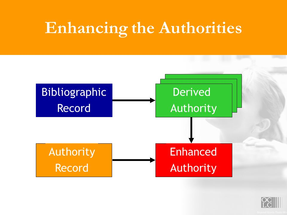 Enhancing the Authorities Bibliographic Record Derived Authority Record Enhanced Authority