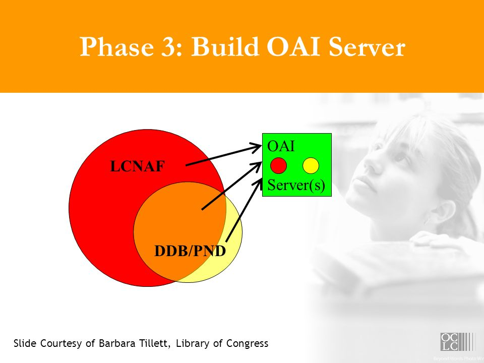 Phase 3: Build OAI Server LCNAF DDB/PND OAI Server(s) Slide Courtesy of Barbara Tillett, Library of Congress