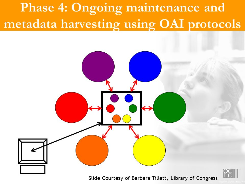 Phase 4: Ongoing maintenance and metadata harvesting using OAI protocols Slide Courtesy of Barbara Tillett, Library of Congress
