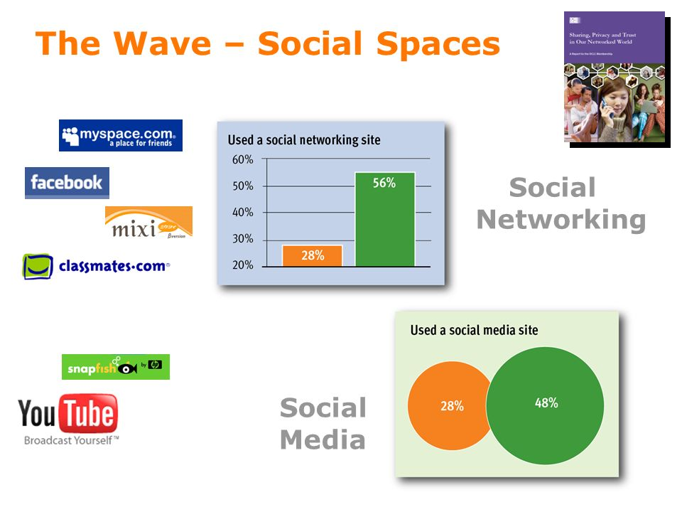 Social Networking Social Media The Wave – Social Spaces