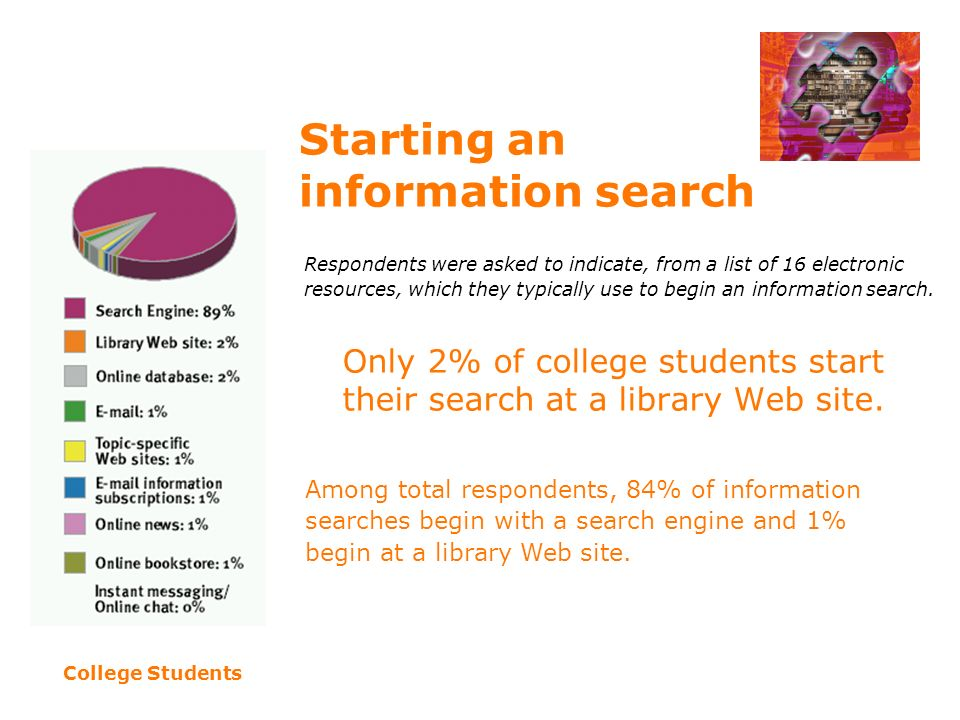 Starting an information search Only 2% of college students start their search at a library Web site.