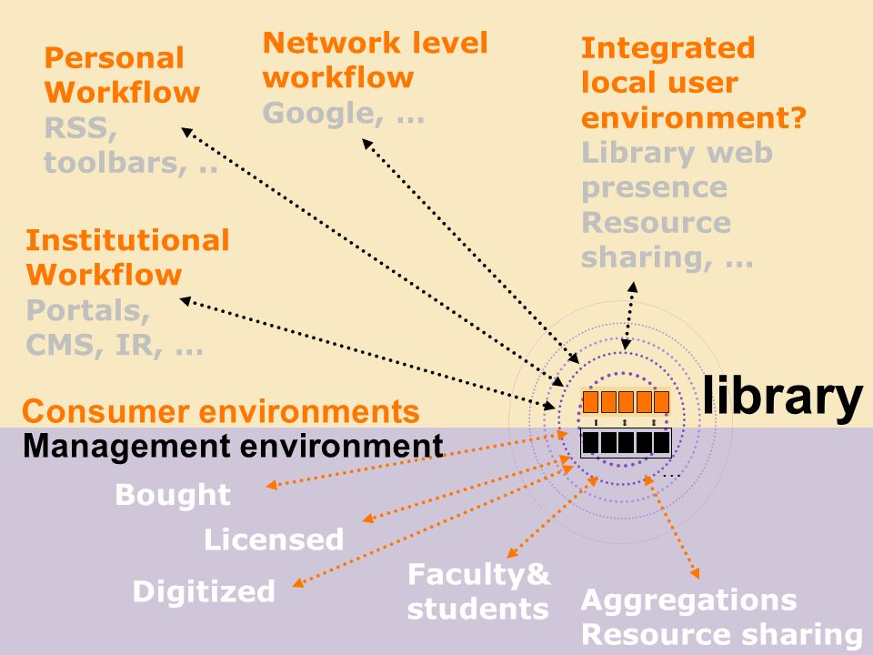 library Consumer environments Management environment Licensed Bought Faculty& students Digitized Aggregations Resource sharing … Institutional Workflow Portals, CMS, IR, … Personal Workflow RSS, toolbars,..