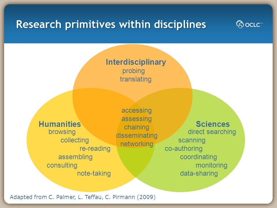 Research primitives within disciplines accessing assessing chaining disseminating networking Interdisciplinary probing translating HumanitiesSciences direct searching scanning co-authoring coordinating monitoring data-sharing browsing collecting re-reading assembling consulting note-taking Adapted from C.