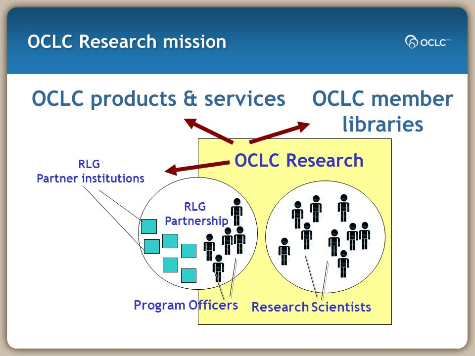 OCLC Research mission OCLC Research RLG Partnership RLG Partner institutions Program Officers Research Scientists OCLC member libraries OCLC products