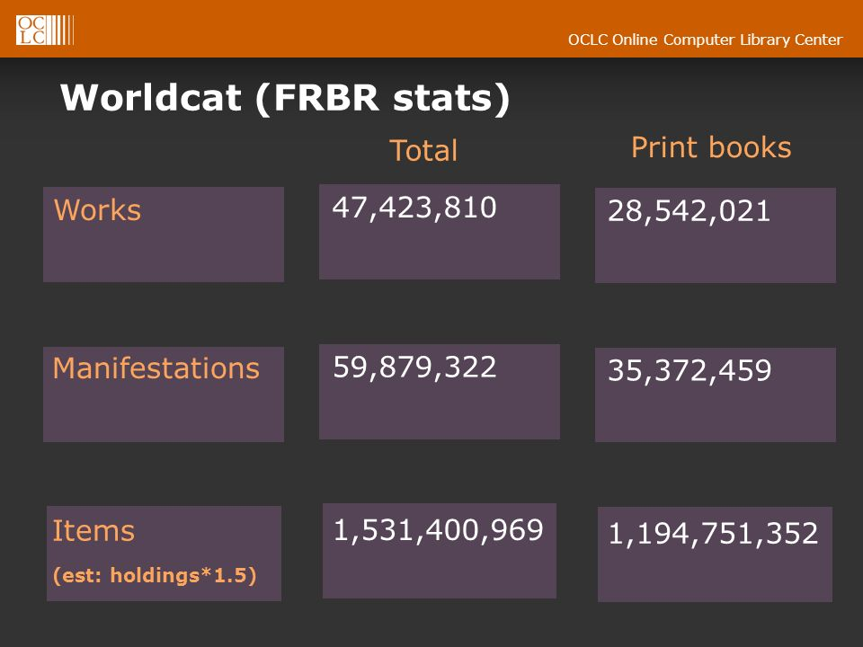 OCLC Online Computer Library Center Worldcat (FRBR stats) Manifestations Works Items (est: holdings*1.5) 59,879,322 47,423,810 1,531,400,969 35,372,45
