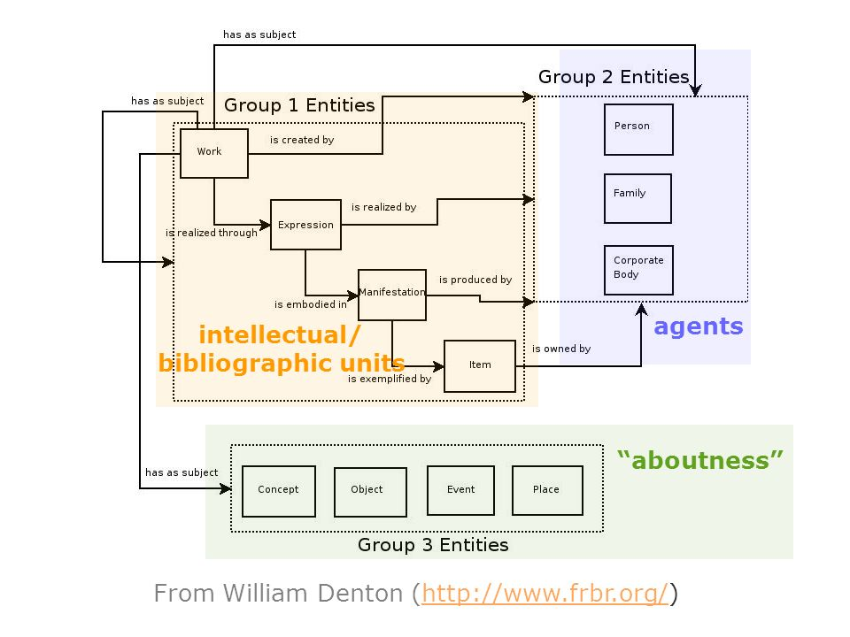 From William Denton (http://www.frbr.org/)http://www.frbr.org/ intellectual/ bibliographic units agents aboutness