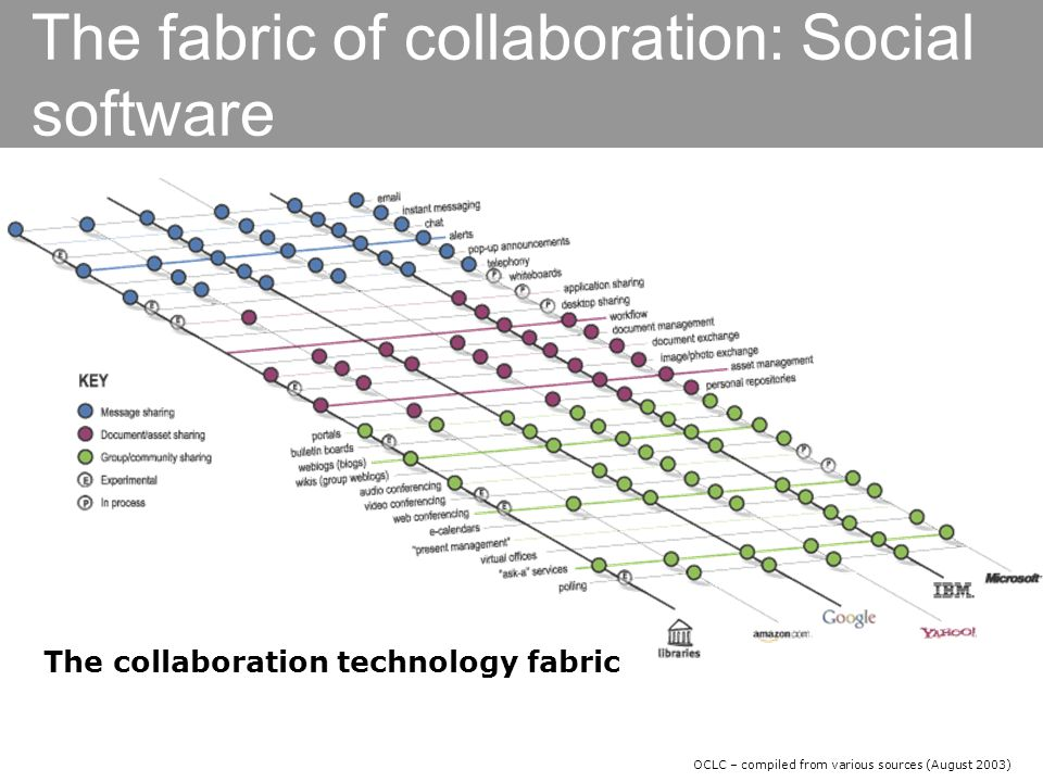 The fabric of collaboration: Social software The collaboration technology fabric OCLC – compiled from various sources (August 2003)