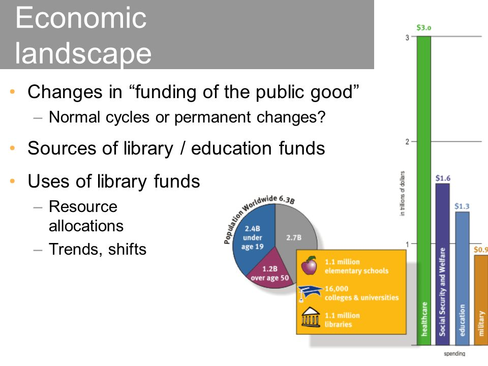 Changes in funding of the public good –Normal cycles or permanent changes.