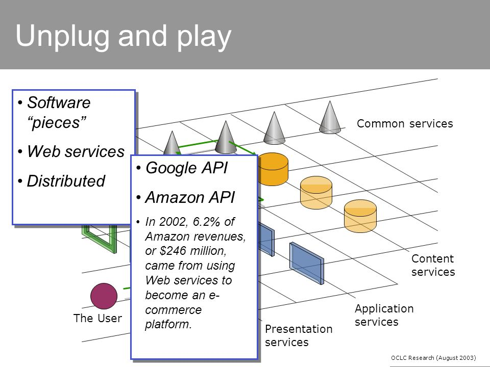 Unplug and play Common services Content services Application services Presentation services The User Software pieces Web services Distributed Software pieces Web services Distributed OCLC Research (August 2003) Google API Amazon API In 2002, 6.2% of Amazon revenues, or $246 million, came from using Web services to become an e- commerce platform.