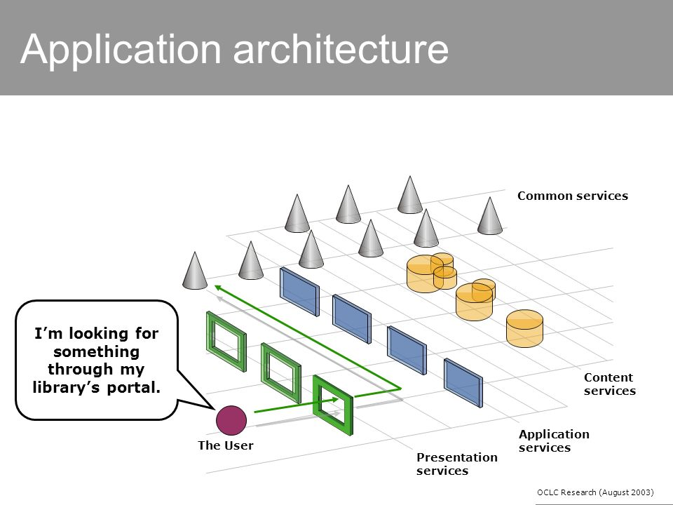 Application architecture Common services Content services Application services Presentation services The User Im looking for something through my librarys portal.