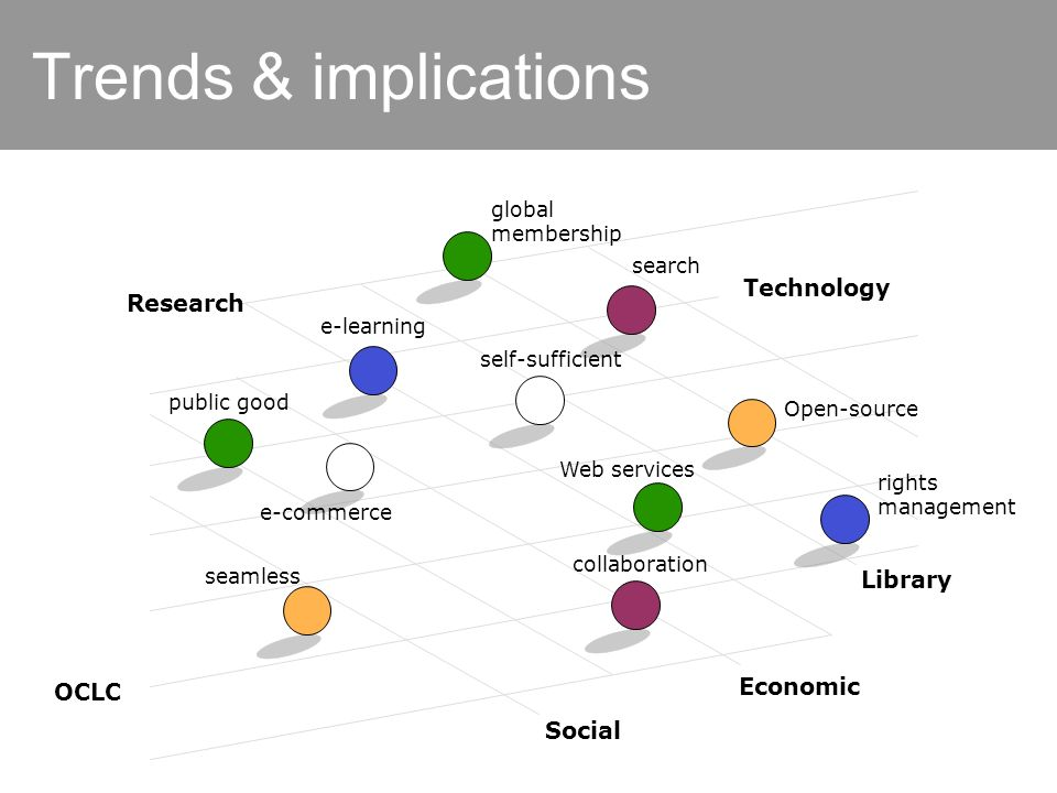 Trends & implications Technology Library Economic Social OCLC Research public good e-learning e-commerce seamless Web services rights management Open-source self-sufficient collaboration search global membership