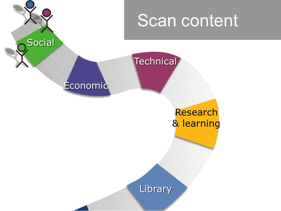 Scan content Social Economic Technical Research & learning Library