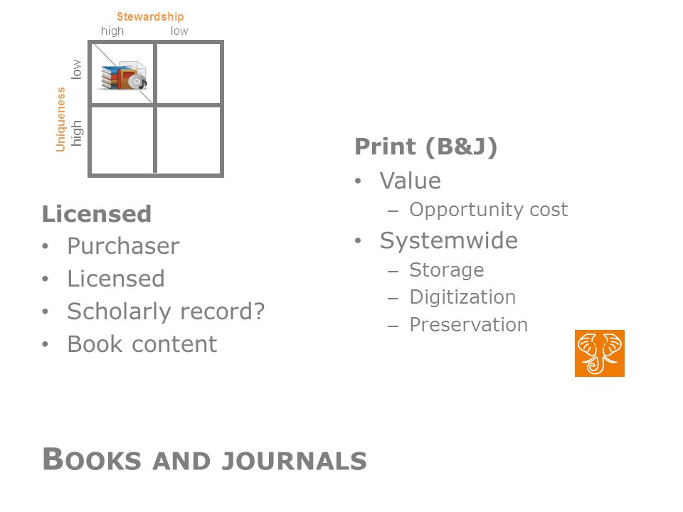 Licensed Purchaser Licensed Scholarly record? Book content Print (B&J) Value – Opportunity cost Systemwide – Storage – Digitization – Preservation hig