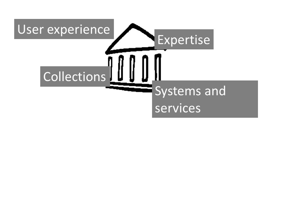 User experience Expertise Collections Systems and services
