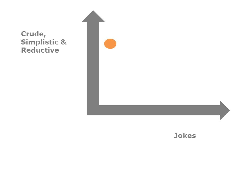Crude, Simplistic & Reductive Jokes