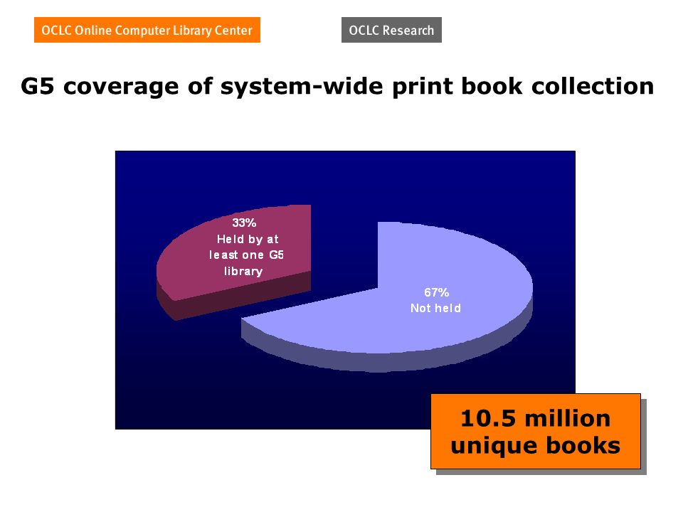 G5 coverage of system-wide print book collection 10.5 million unique books 10.5 million unique books