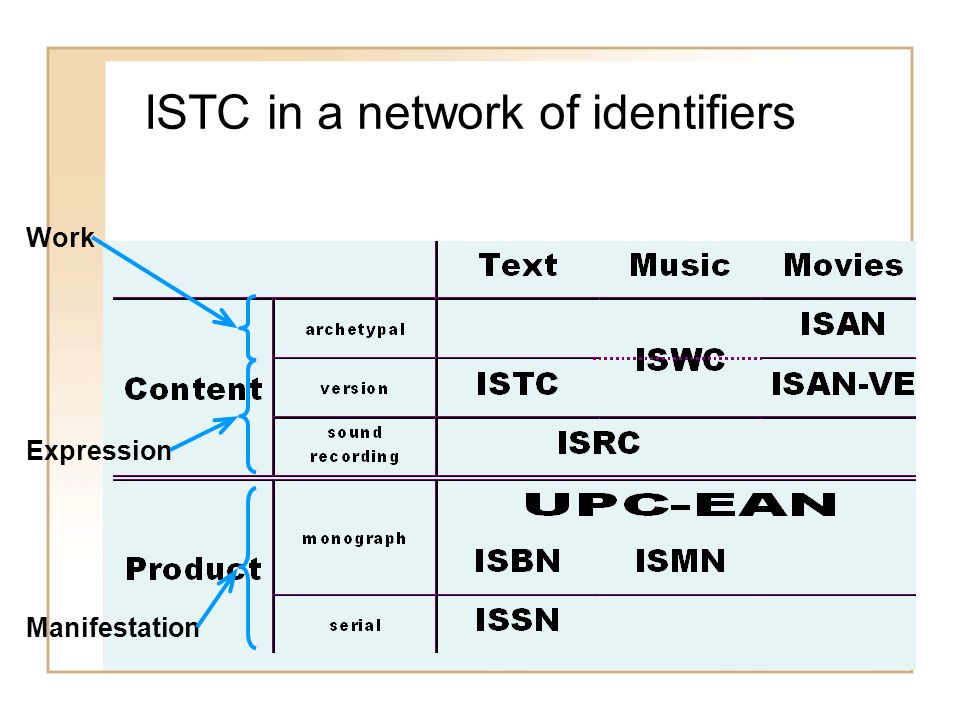 ISTC in a network of identifiers Work Expression Manifestation
