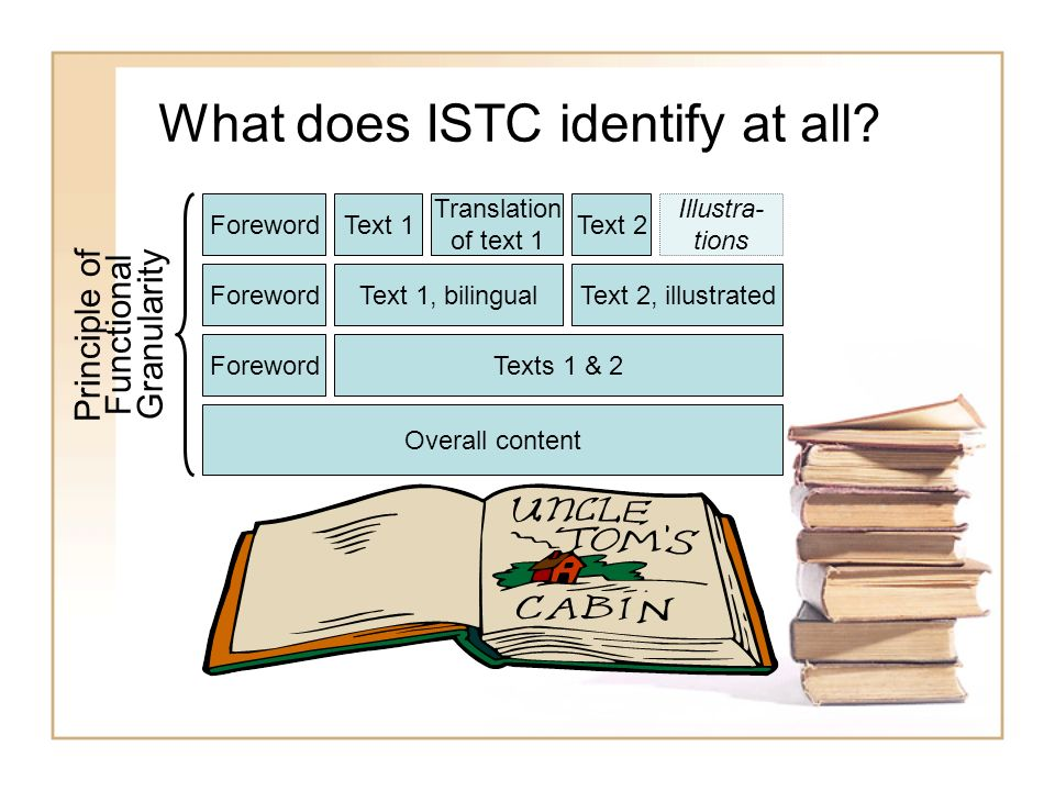 What does ISTC identify at all? Overall content ForewordTexts 1 & 2 ForewordText 1 Translation of text 1 Text 2 Illustra- tions Principle of Functiona