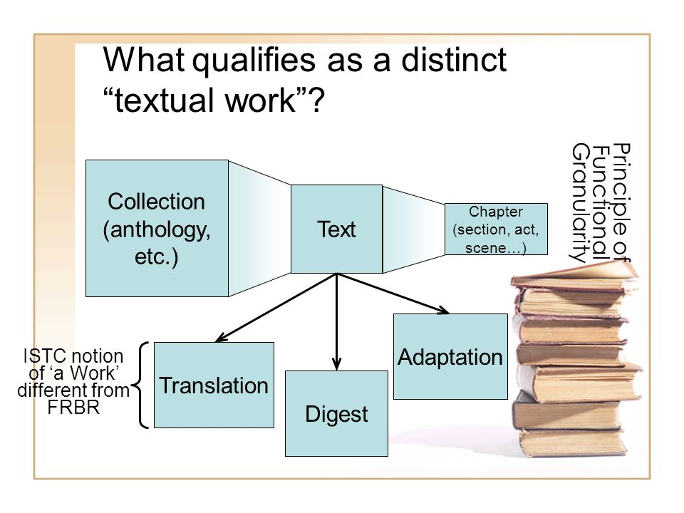 What qualifies as a distinct textual work? Text Collection (anthology, etc.) Chapter (section, act, scene…) Translation Digest Adaptation Principle of