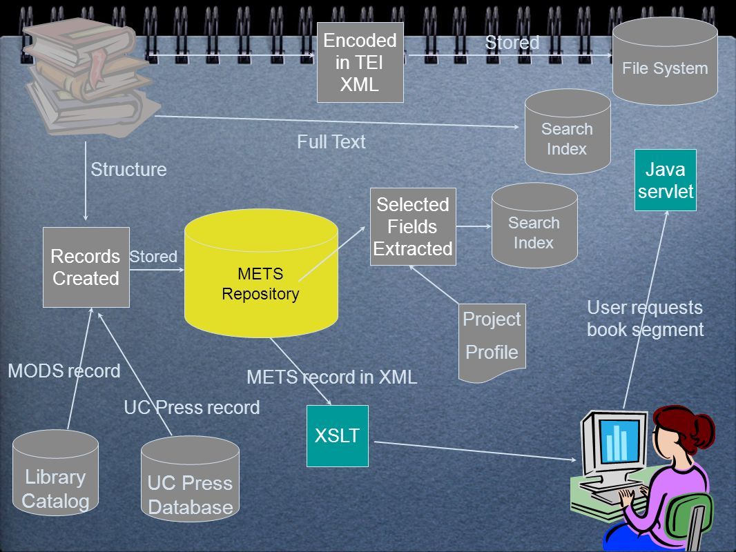 UC Press Database Library Catalog METS Repository Project Profile Selected Fields Extracted MODS record UC Press record Structure Records Created Search Index XSLT User requests book Results in XML File System Stored Encoded in TEI XML Stored Search Index Full Text
