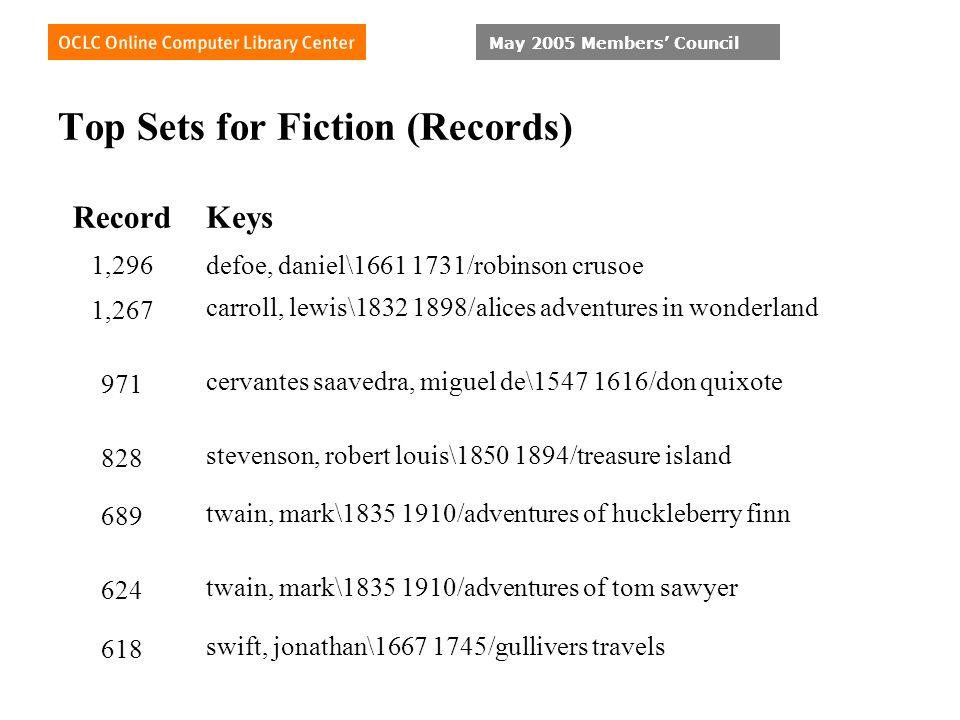 Top Sets for Fiction (Records) RecordKeys 1,296defoe, daniel\1661 1731/robinson crusoe 1,267 carroll, lewis\1832 1898/alices adventures in wonderland 971 cervantes saavedra, miguel de\1547 1616/don quixote 828 stevenson, robert louis\1850 1894/treasure island 689 twain, mark\1835 1910/adventures of huckleberry finn 624 twain, mark\1835 1910/adventures of tom sawyer 618 swift, jonathan\1667 1745/gullivers travels