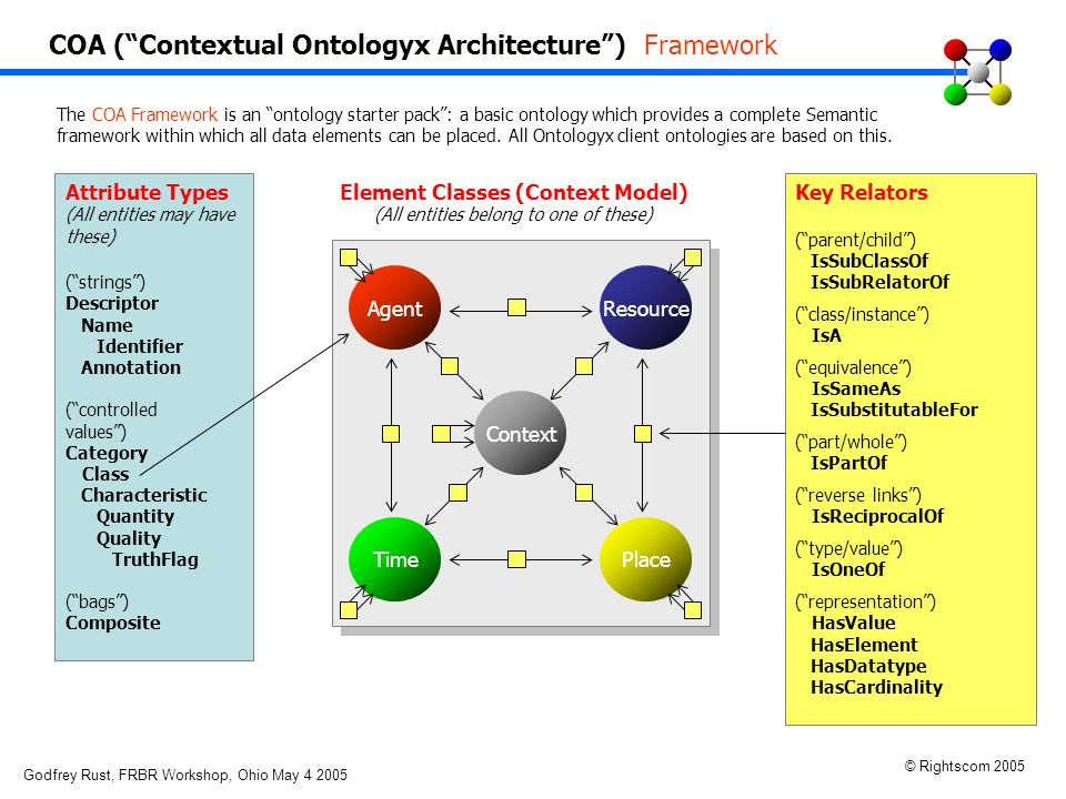 Godfrey Rust, FRBR Workshop, Ohio May 4 2005 © Rightscom 2005 COA (Contextual Ontologyx Architecture) Framework The COA Framework is an ontology start