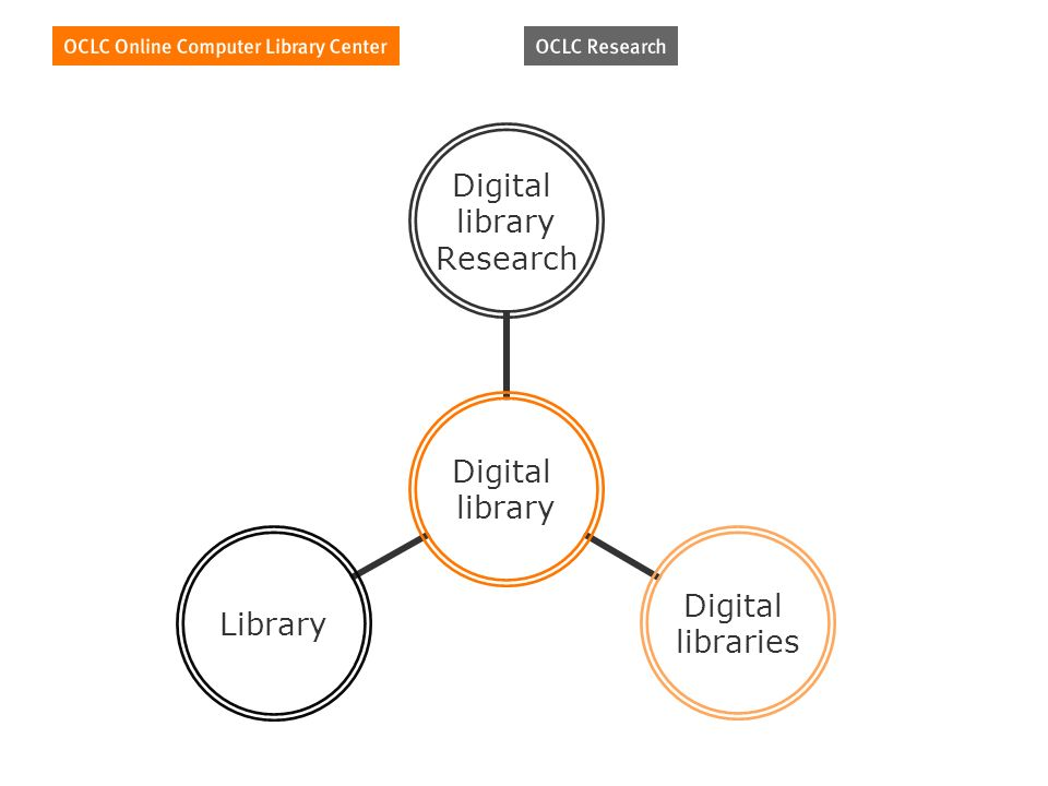 Digital library Digital library Research Digital libraries Library