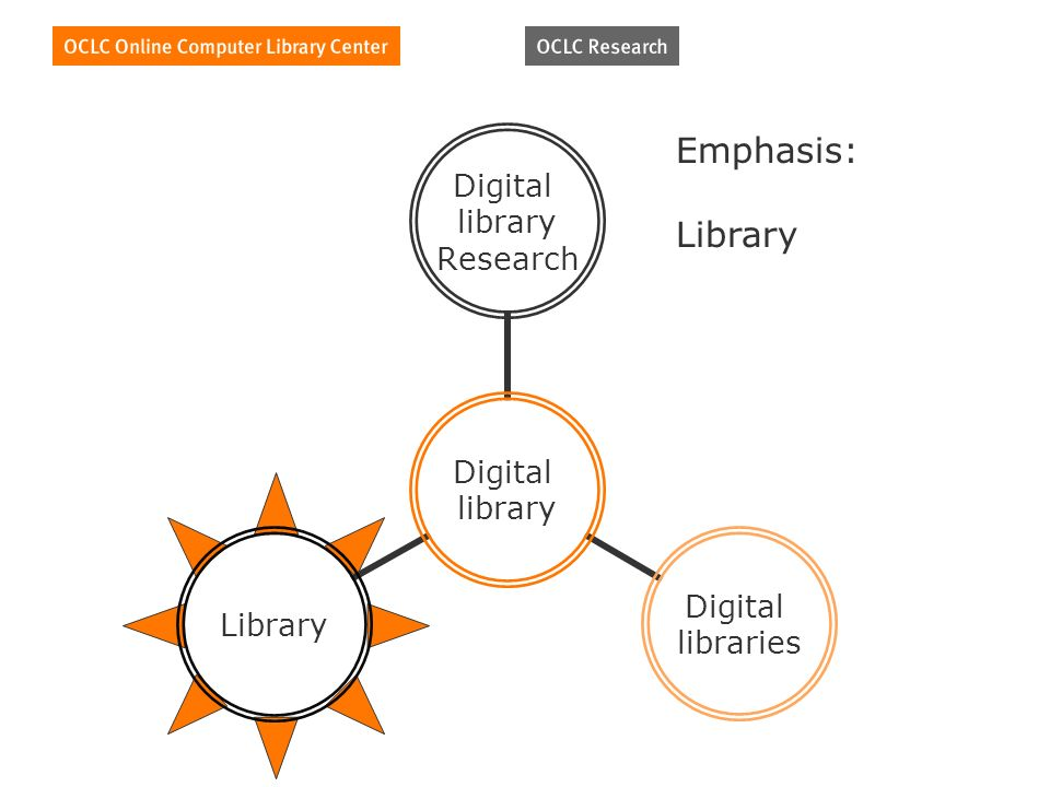Digital library Digital library Research Digital libraries Library Emphasis: Library