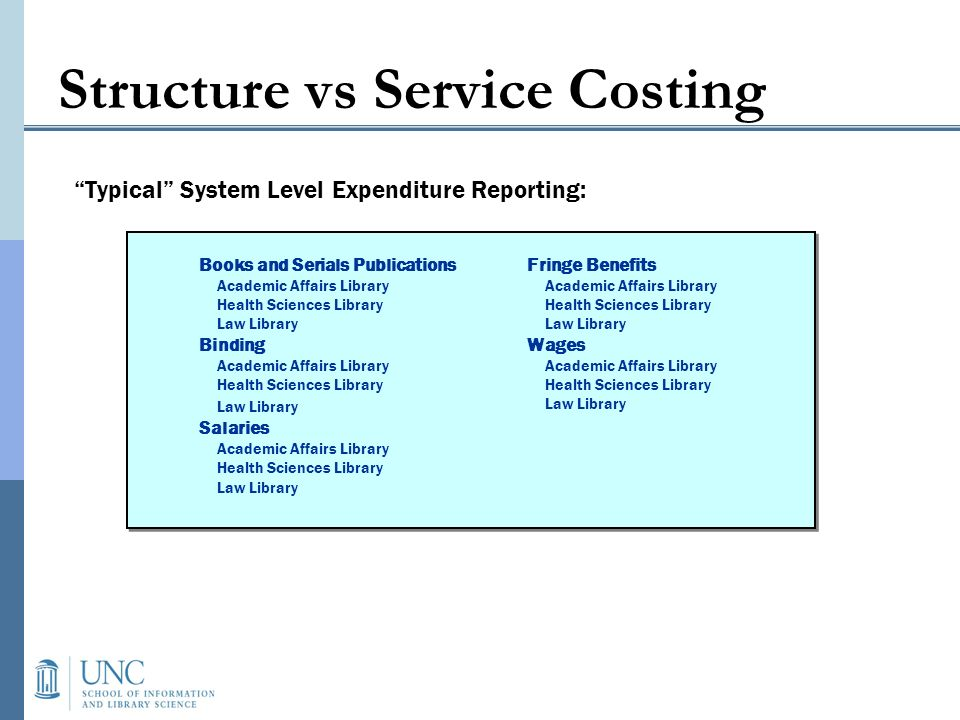 Accounting Approach To provide the most value to the patrons requires being able to tie the costs of service provision to the benefits received Approaches that have been taken: Traditional Functional Costing: Focuses upon the internal administrative structures of operations Difficult to tie activities to the value provided Activity-Based Costing Focuses on cost drivers, those goods or services that provide value to the patron and are costly to produce More detailed attempt to tie value provided to cost of providing that value