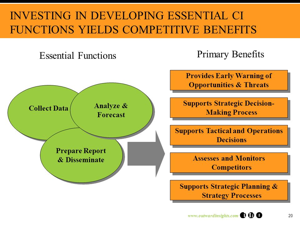 20 INVESTING IN DEVELOPING ESSENTIAL CI FUNCTIONS YIELDS COMPETITIVE BENEFITS Provides Early Warning of Opportunities & Threats Provides Early Warning of Opportunities & Threats Collect Data Prepare Report & Disseminate Analyze & Forecast Essential Functions Primary Benefits Supports Strategic Decision- Making Process Supports Tactical and Operations Decisions Assesses and Monitors Competitors Supports Strategic Planning & Strategy Processes