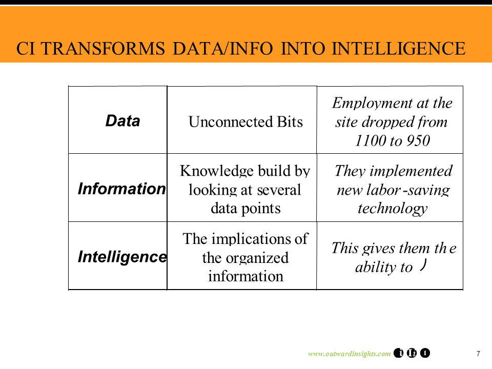 www.outwardinsights.com 7 CI TRANSFORMS DATA/INFO INTO INTELLIGENCE