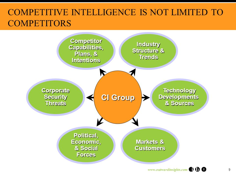 www.outwardinsights.com 9 COMPETITIVE INTELLIGENCE IS NOT LIMITED TO COMPETITORS CI Group Corporate Security Threats TechnologyDevelopments & Sources