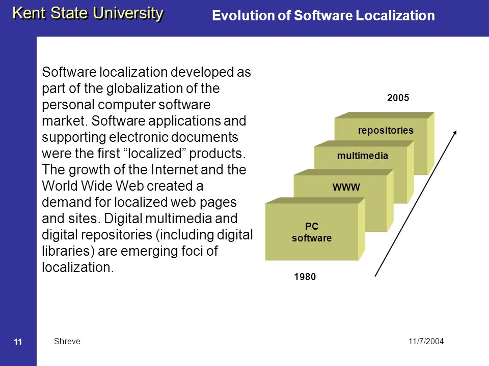 11/7/2004 Kent State University Shreve 11 Evolution of Software Localization Software localization developed as part of the globalization of the personal computer software market.