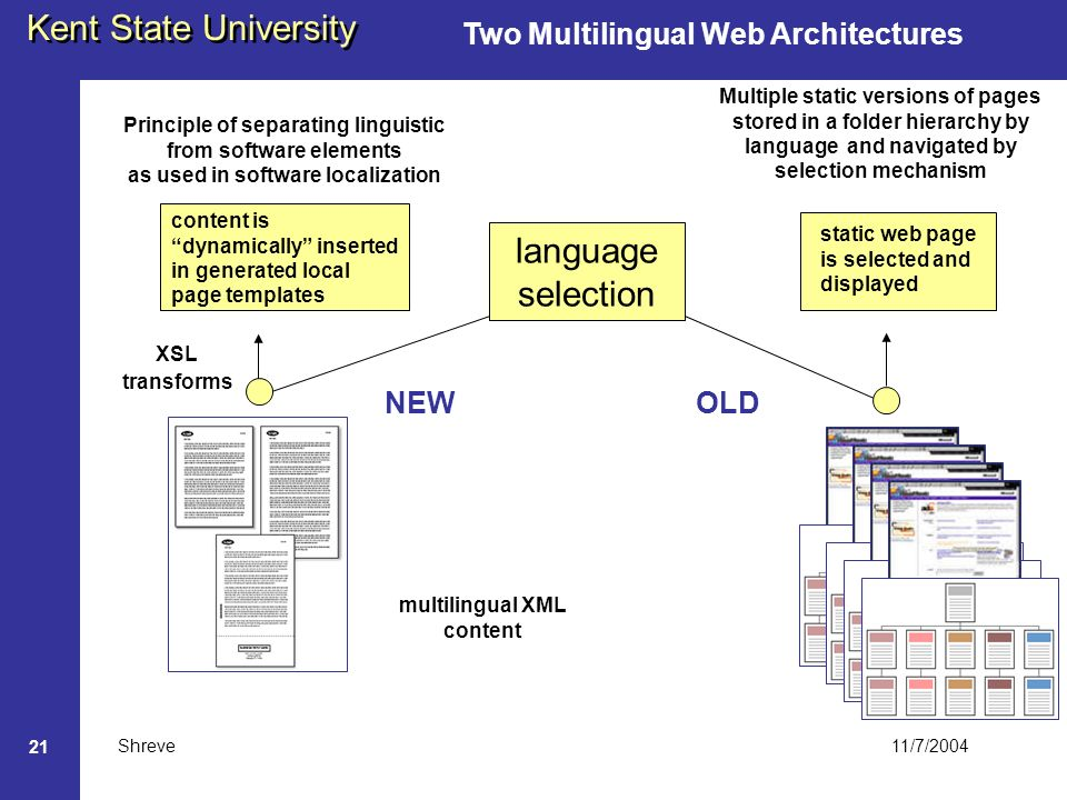 11/7/2004 Kent State University Shreve 21 Two Multilingual Web Architectures multilingual XML content content is dynamically inserted in generated local page templates Principle of separating linguistic from software elements as used in software localization Multiple static versions of pages stored in a folder hierarchy by language and navigated by selection mechanism language selection static web page is selected and displayed OLDNEW XSL transforms