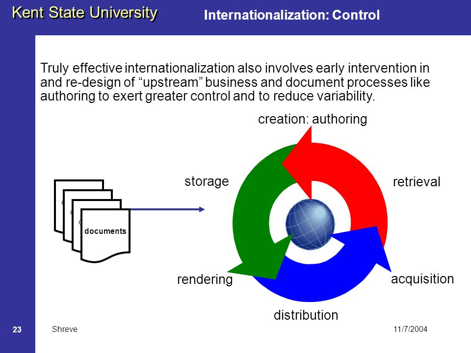 11/7/2004 Kent State University Shreve 23 Internationalization: Control Truly effective internationalization also involves early intervention in and re-design of upstream business and document processes like authoring to exert greater control and to reduce variability.