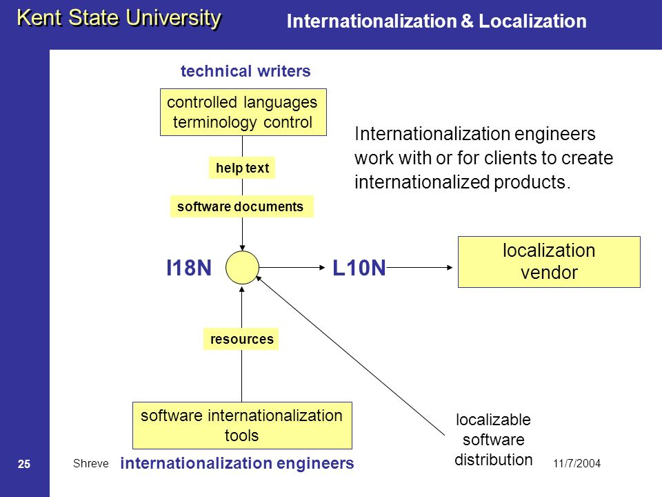 11/7/2004 Kent State University Shreve 25 Internationalization & Localization I18N software internationalization tools software documents help text resources technical writers L10N localizable software distribution localization vendor internationalization engineers controlled languages terminology control Internationalization engineers work with or for clients to create internationalized products.