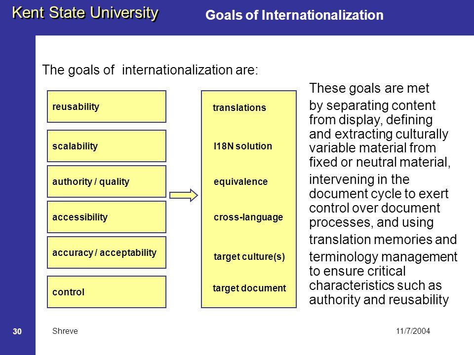 11/7/2004 Kent State University Shreve 30 Goals of Internationalization The goals of internationalization are: reusability scalability authority / qua