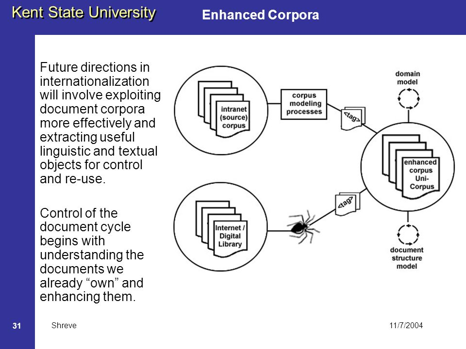 11/7/2004 Kent State University Shreve 31 Enhanced Corpora Future directions in internationalization will involve exploiting document corpora more effectively and extracting useful linguistic and textual objects for control and re-use.