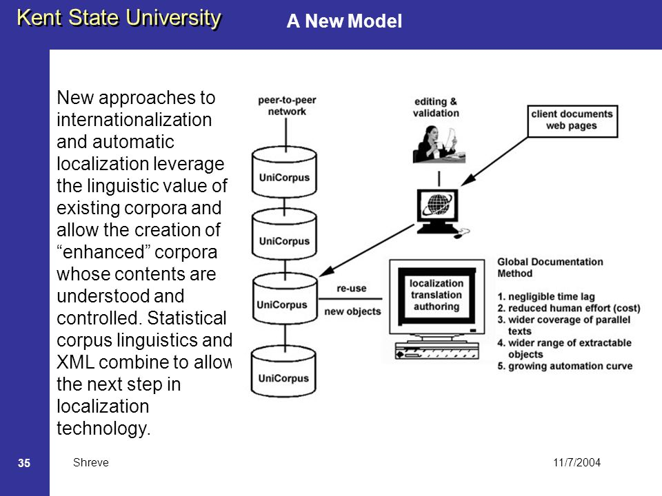 11/7/2004 Kent State University Shreve 35 A New Model New approaches to internationalization and automatic localization leverage the linguistic value of existing corpora and allow the creation of enhanced corpora whose contents are understood and controlled.