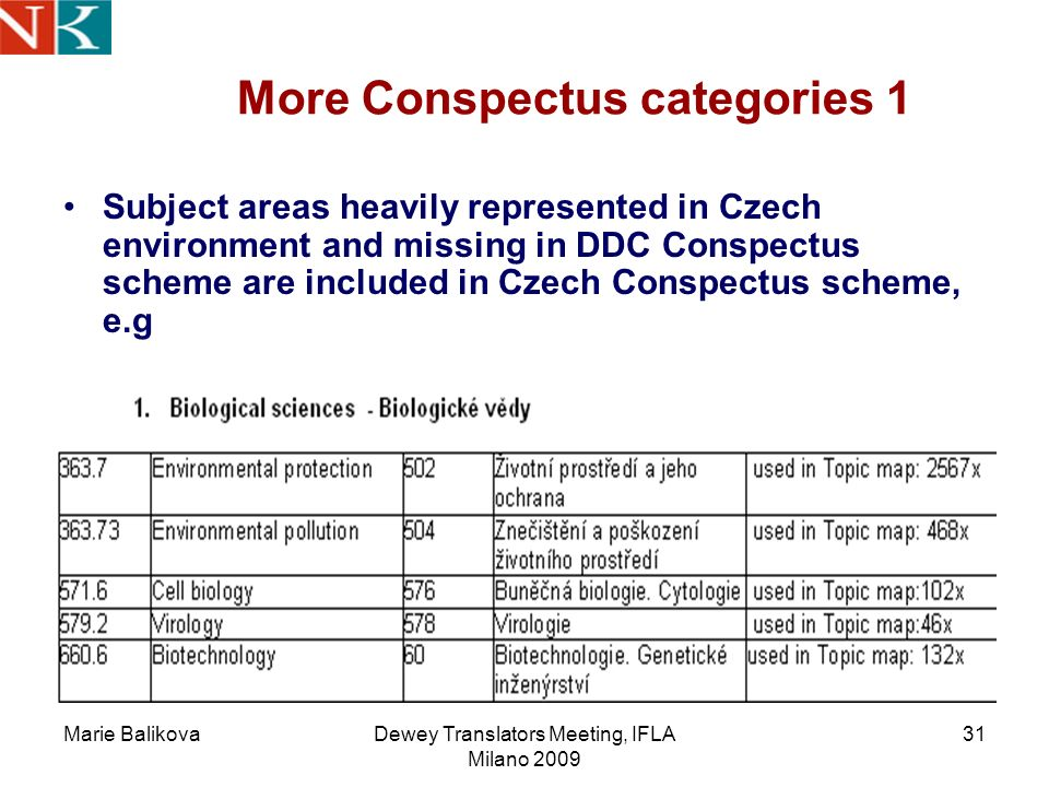 Marie BalikovaDewey Translators Meeting, IFLA Milano 2009 31 More Conspectus categories 1 Subject areas heavily represented in Czech environment and missing in DDC Conspectus scheme are included in Czech Conspectus scheme, e.g