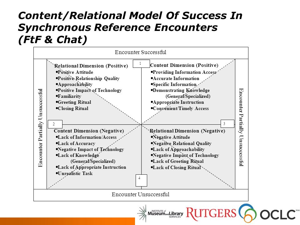 Content/Relational Model Of Success In Synchronous Reference Encounters (FtF & Chat) Relational Dimension (Positive) Content Dimension (Positive) Content Dimension (Negative)Relational Dimension (Negative) 3 1 2 4 Encounter Partially Unsuccessful Encounter Unsuccessful Encounter Successful Positive Attitude Positive Relationship Quality Approachability Positive Impact of Technology Familiarity Greeting Ritual Closing Ritual Providing Information Access Accurate Information Specific Information Demonstrating Knowledge (General/Specialized) Appropriate Instruction Convenient/Timely Access Lack of Information/Access Lack of Accuracy Negative Impact of Technology Lack of Knowledge (General/Specialized) Lack of Appropriate Instruction Unrealistic Task Negative Attitude Negative Relational Quality Lack of Approachability Negative Impact of Technology Lack of Greeting Ritual Lack of Closing Ritual