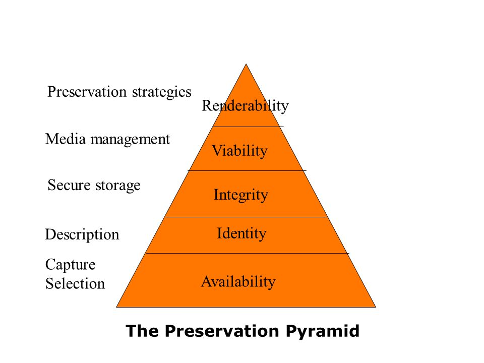 Integrity Viability Renderability The Preservation Pyramid Description Secure storage Media management Preservation strategies Availability Identity Capture Selection