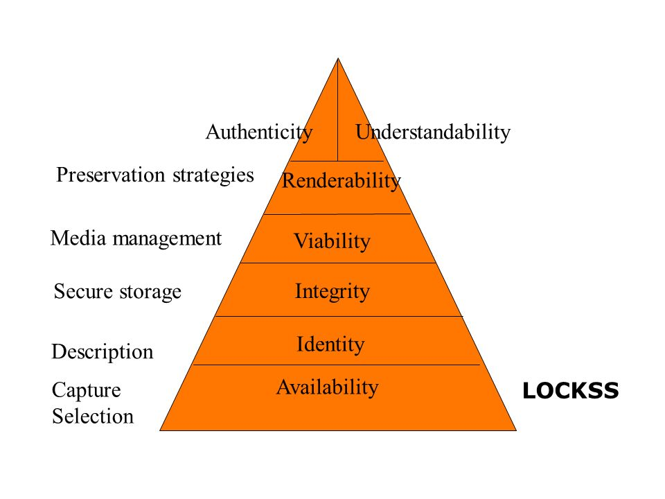 Integrity Viability Renderability Description Secure storage Media management Availability Identity Capture Selection UnderstandabilityAuthenticity Preservation strategies LOCKSS