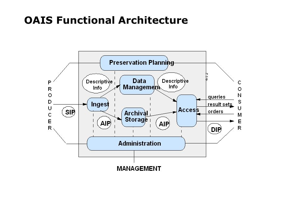 OAIS Functional Architecture