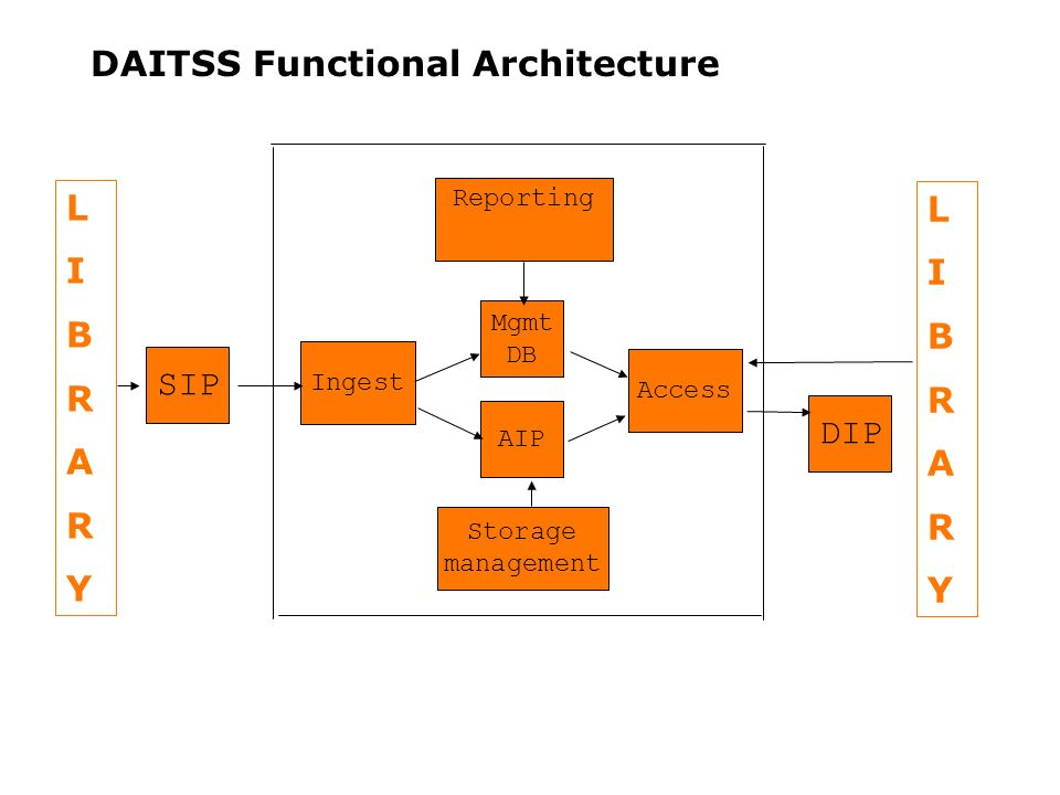 DAITSS Functional Architecture Ingest SIP AIP Storage management Access DIP Reporting Mgmt DB LIBRARYLIBRARY LIBRARYLIBRARY