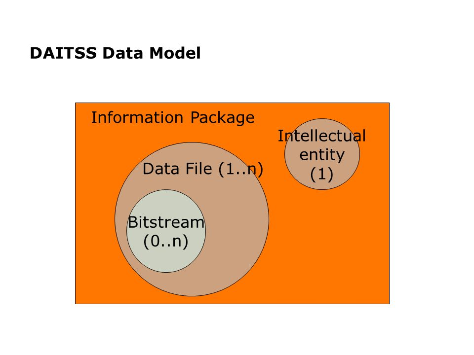DAITSS Data Model Intellectual entity (1) Bitstream (0..n) Information Package Data File (1..n)